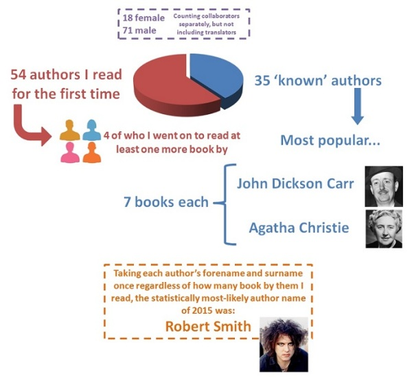 Authors 2015